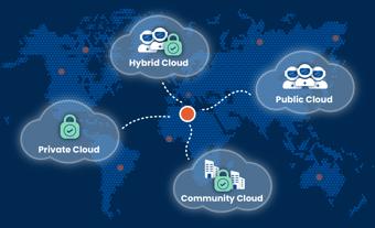 Cloud-Hosting-Optionen: Welche zu Ihren Bedürfnissen passt