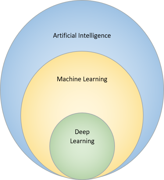 The field of Artificial Intelligence contains Machine Learning and Deep Learning