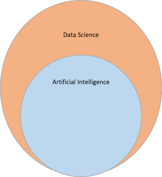 Artificial Intelligence is a part of Data Science
