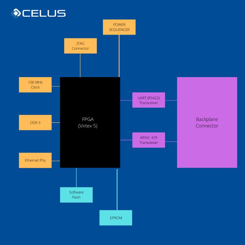 Concept of a PCB