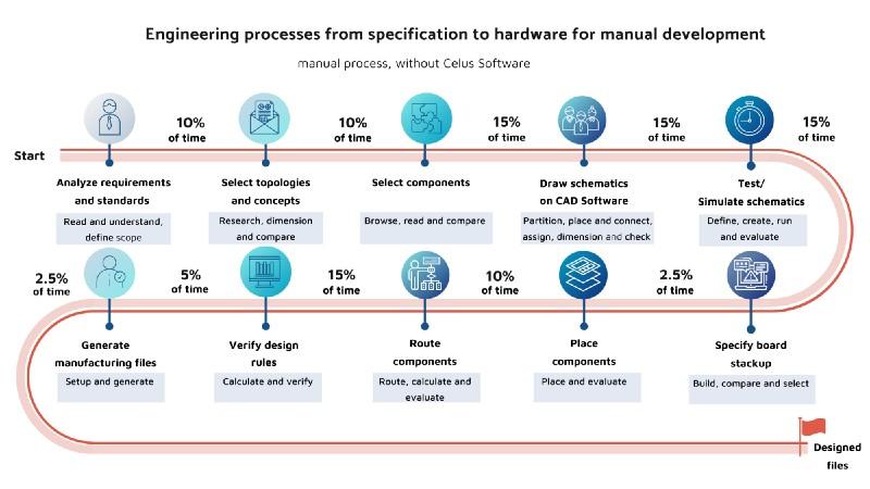 PCB Development Cycle as manual process